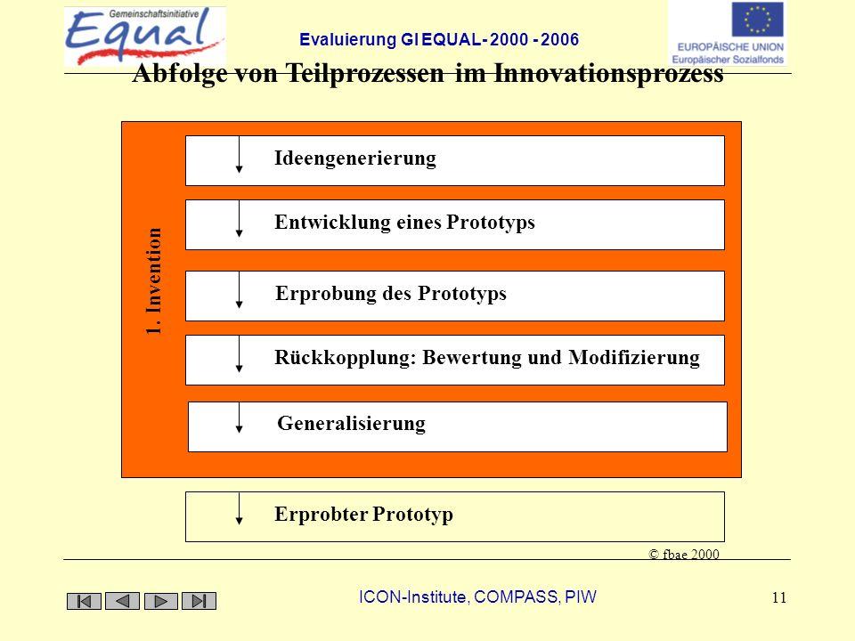 Abfolge von Teilprozessen im Innovationsprozess
