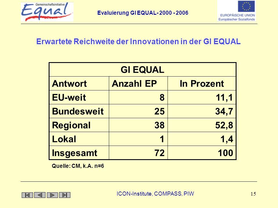 Erwartete Reichweite der Innovationen in der GI EQUAL