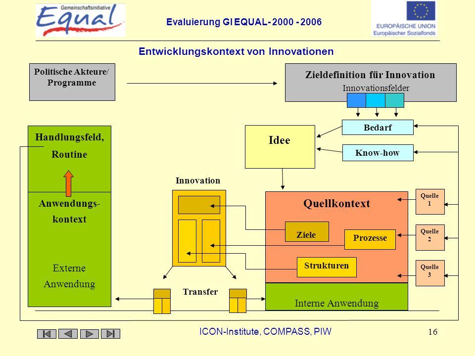 Entwicklungskontext von Innovationen