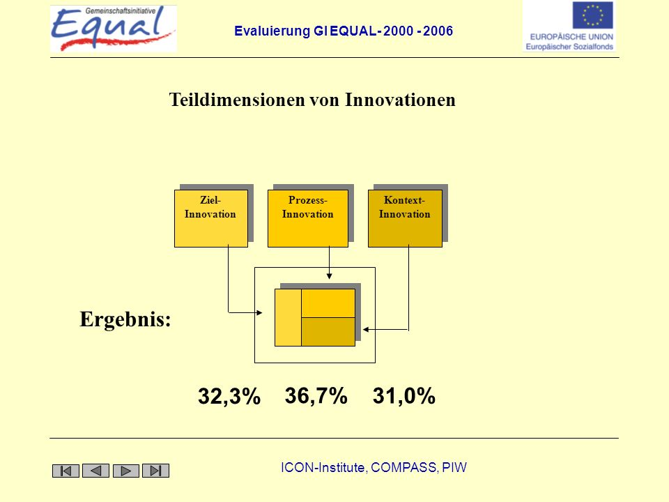 Teildimensionen von Innovationen