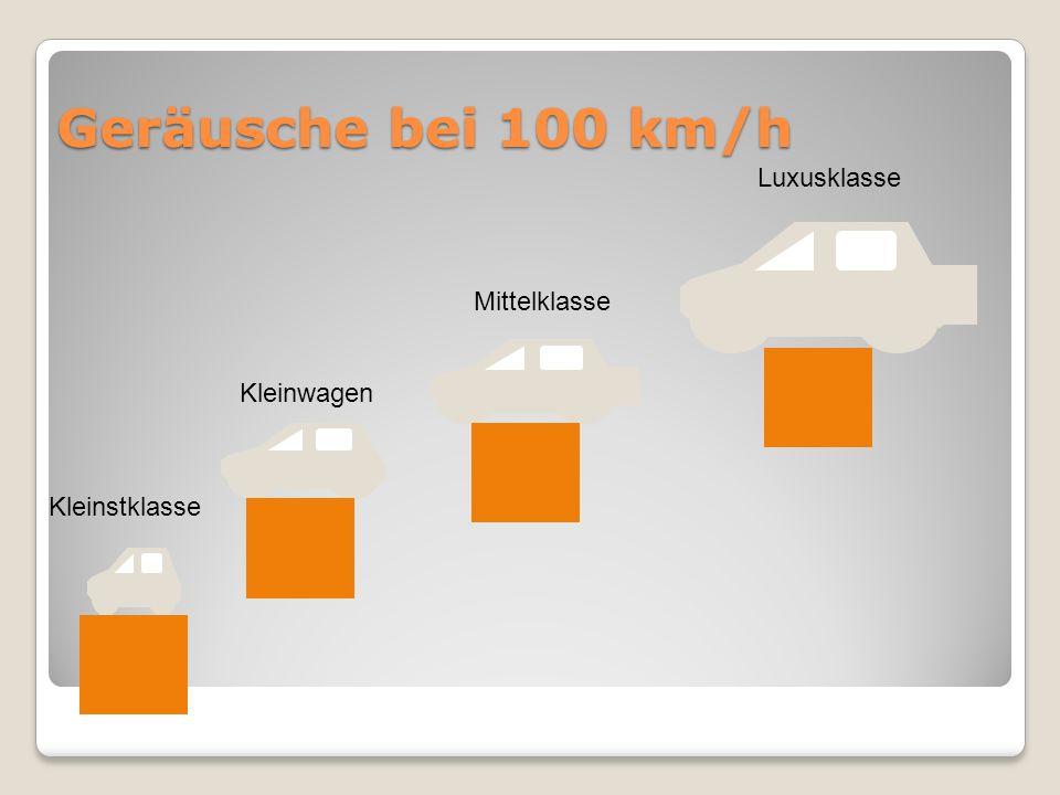 Geräusche bei 100 km/h Luxusklasse Mittelklasse Kleinwagen
