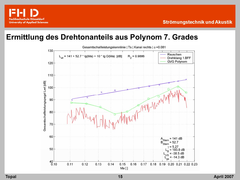 Ermittlung des Drehtonanteils aus Polynom 7. Grades