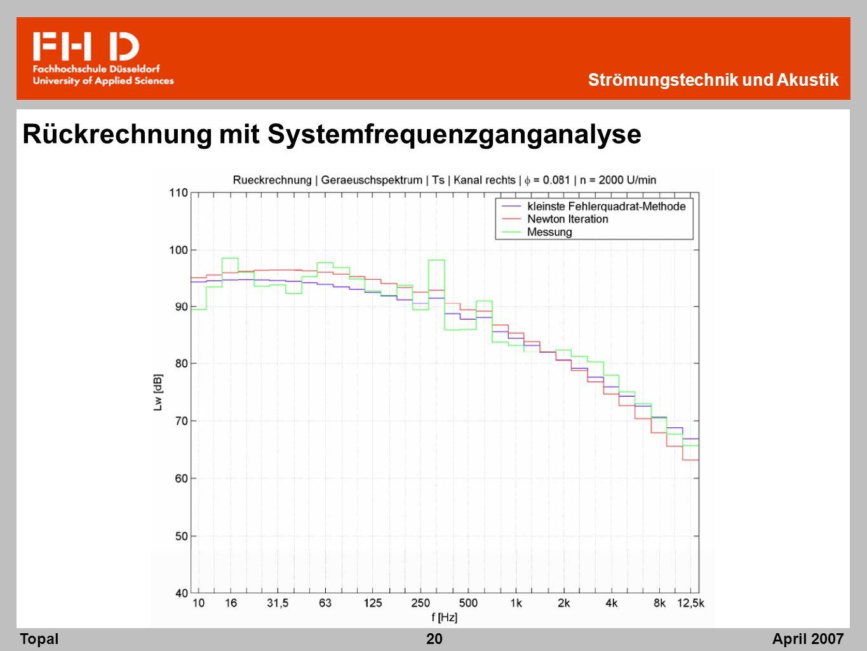 Rückrechnung mit Systemfrequenzganganalyse