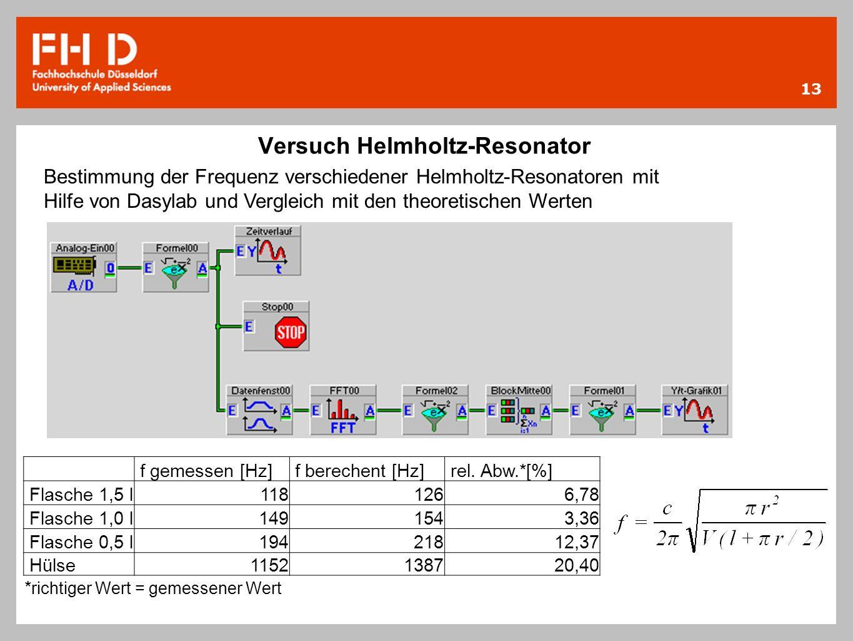 Versuch Helmholtz-Resonator