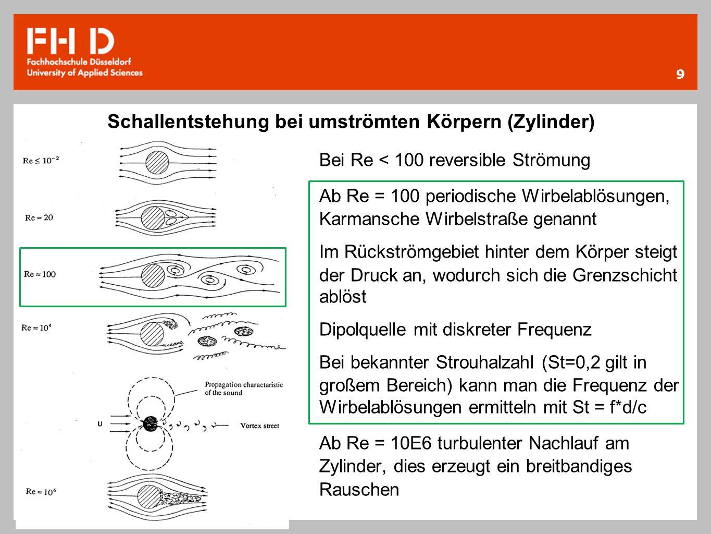 Schallentstehung bei umströmten Körpern (Zylinder)