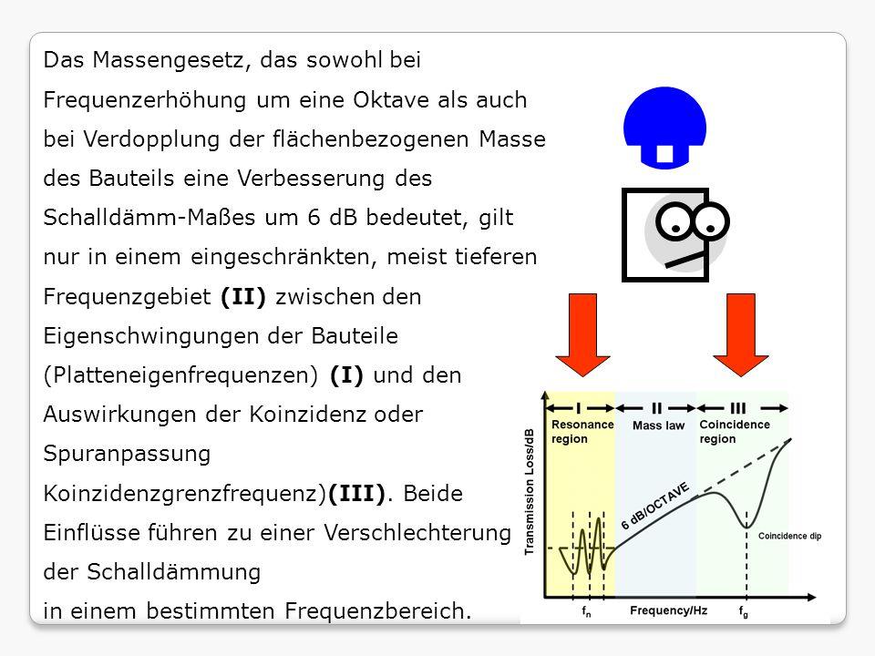 Das Massengesetz, das sowohl bei Frequenzerhöhung um eine Oktave als auch bei Verdopplung der flächenbezogenen Masse des Bauteils eine Verbesserung des Schalldämm-Maßes um 6 dB bedeutet, gilt nur in einem eingeschränkten, meist tieferen Frequenzgebiet (II) zwischen den Eigenschwingungen der Bauteile (Platteneigenfrequenzen) (I) und den Auswirkungen der Koinzidenz oder Spuranpassung Koinzidenzgrenzfrequenz)(III). Beide Einflüsse führen zu einer Verschlechterung der Schalldämmung