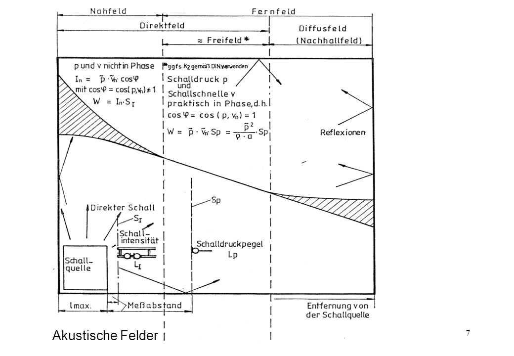 Akustische Felder
