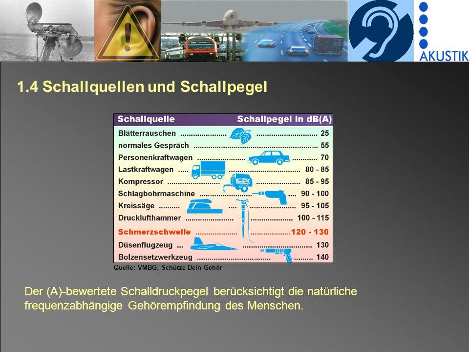 1.4 Schallquellen und Schallpegel