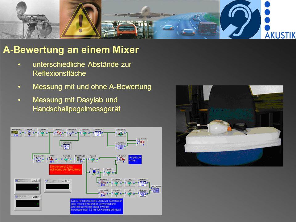 A-Bewertung an einem Mixer