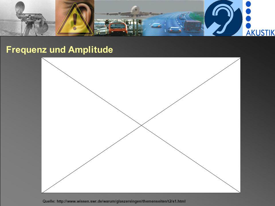 Frequenz und Amplitude