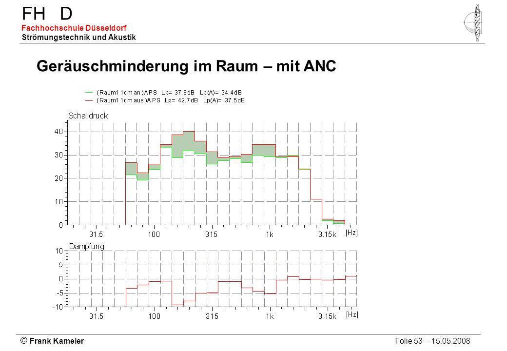 Geräuschminderung im Raum – mit ANC
