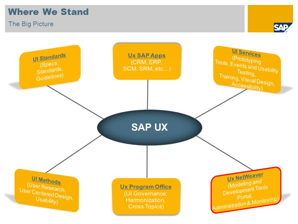 SAP UX Where We Stand The Big Picture Ux SAP Apps (CRM, ERP,