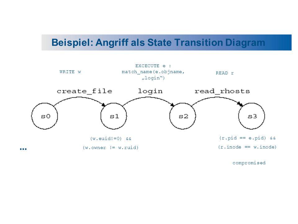 Beispiel: Angriff als State Transition Diagram