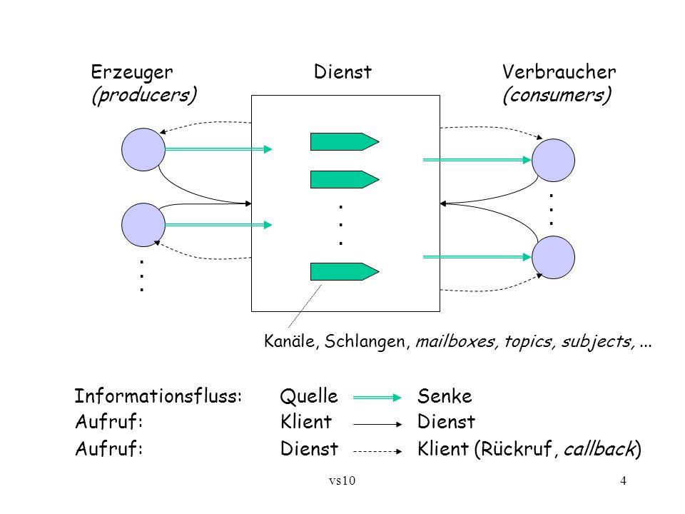 Erzeuger Dienst Verbraucher (producers) (consumers)