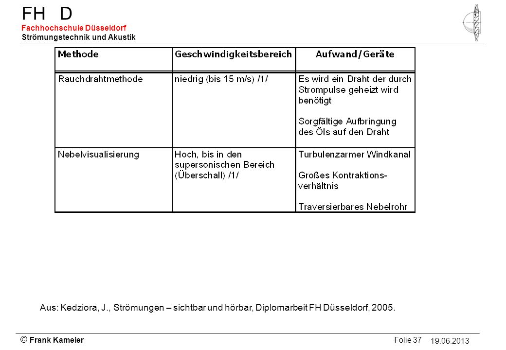 Aus: Kedziora, J., Strömungen – sichtbar und hörbar, Diplomarbeit FH Düsseldorf, 2005.