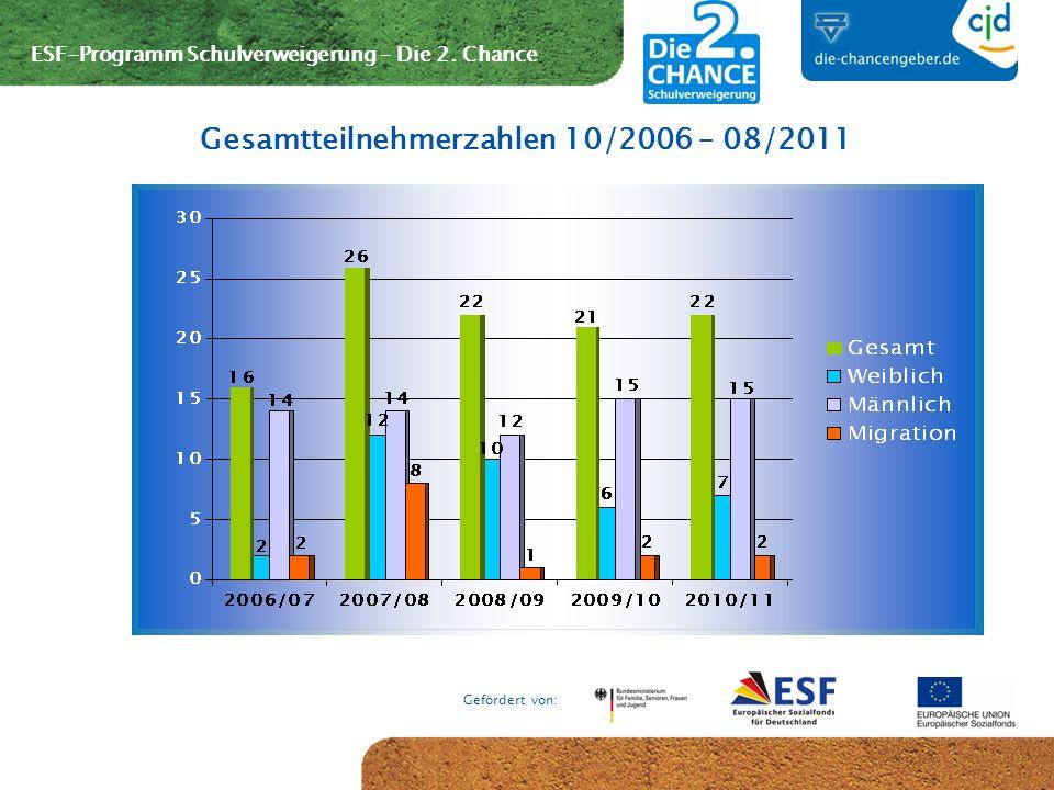 Gesamtteilnehmerzahlen 10/2006 – 08/2011
