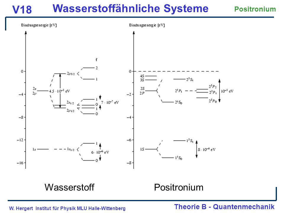 Wasserstoff Positronium