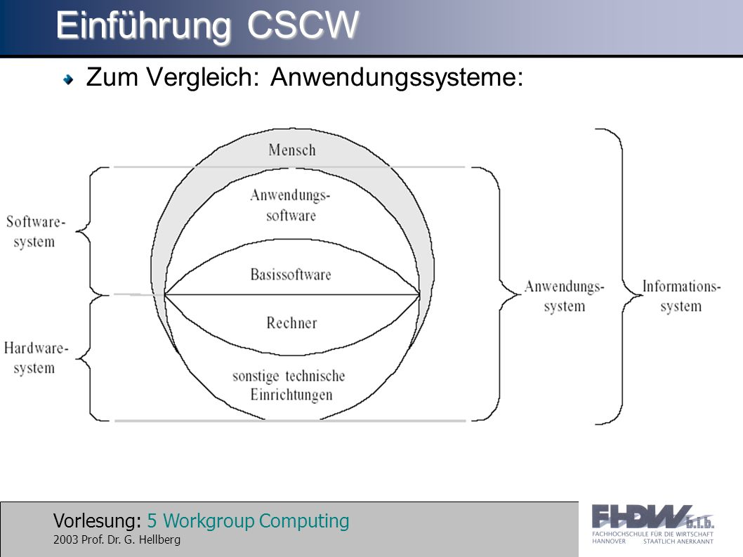 Einführung CSCW Zum Vergleich: Anwendungssysteme: