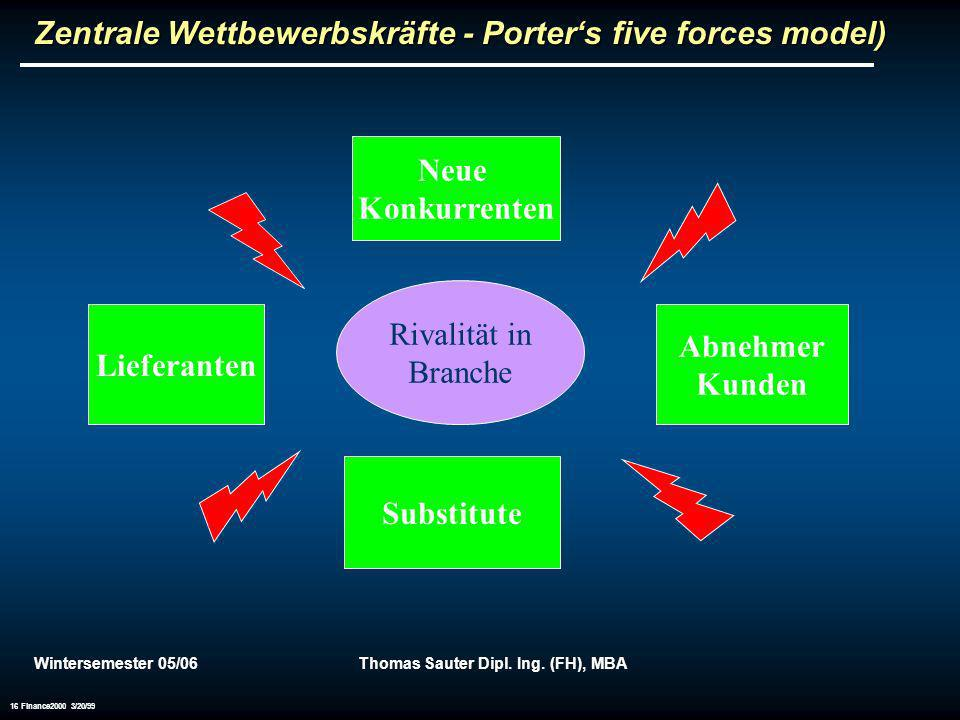 Zentrale Wettbewerbskräfte - Porter's five forces model)