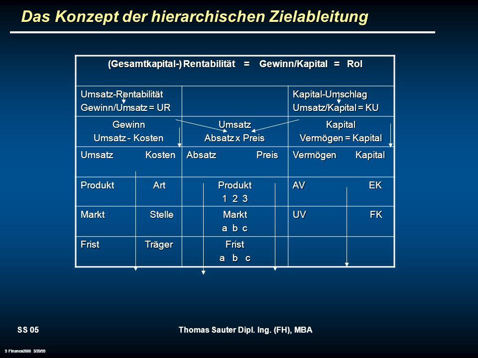 Das Konzept der hierarchischen Zielableitung