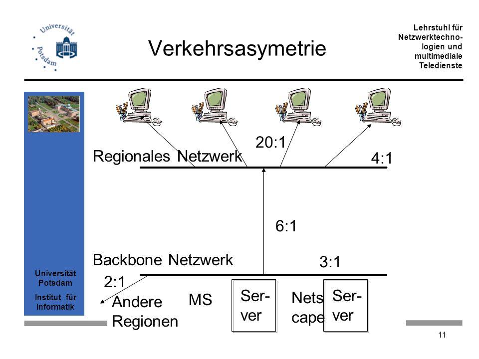 Verkehrsasymetrie 20:1 Regionales Netzwerk 4:1 6:1 Backbone Netzwerk