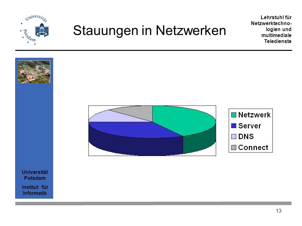 Stauungen in Netzwerken