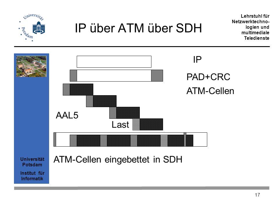 IP über ATM über SDH IP PAD+CRC ATM-Cellen AAL5 Last
