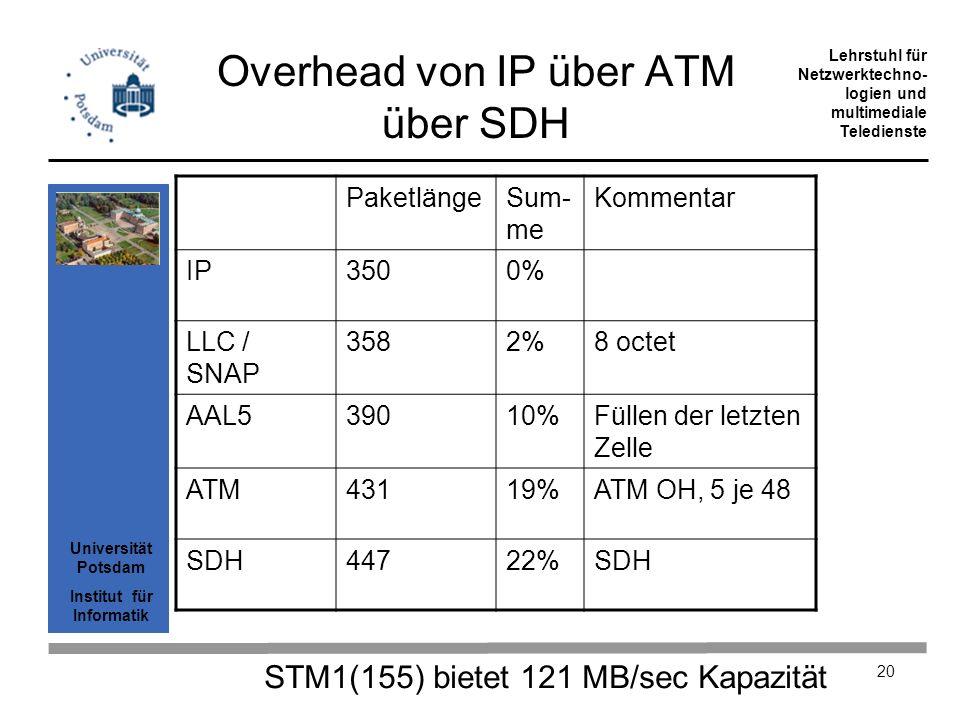 Overhead von IP über ATM über SDH