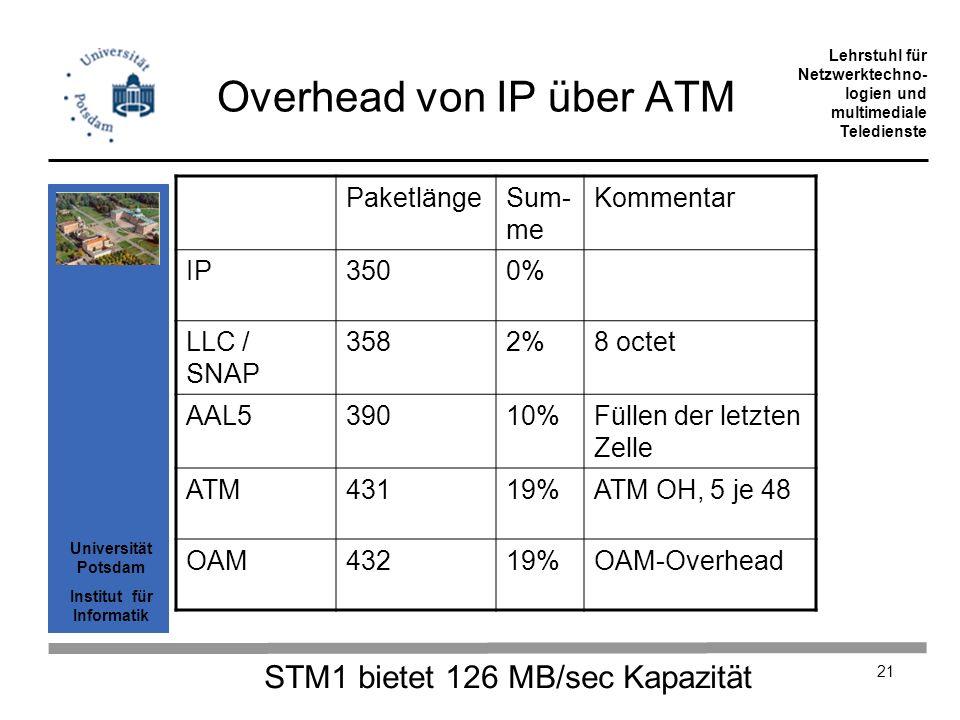 Overhead von IP über ATM