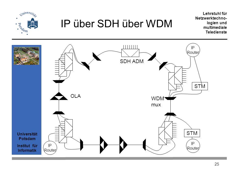 IP über SDH über WDM SDH ADM STM OLA WDM mux STM IP Router IP IP