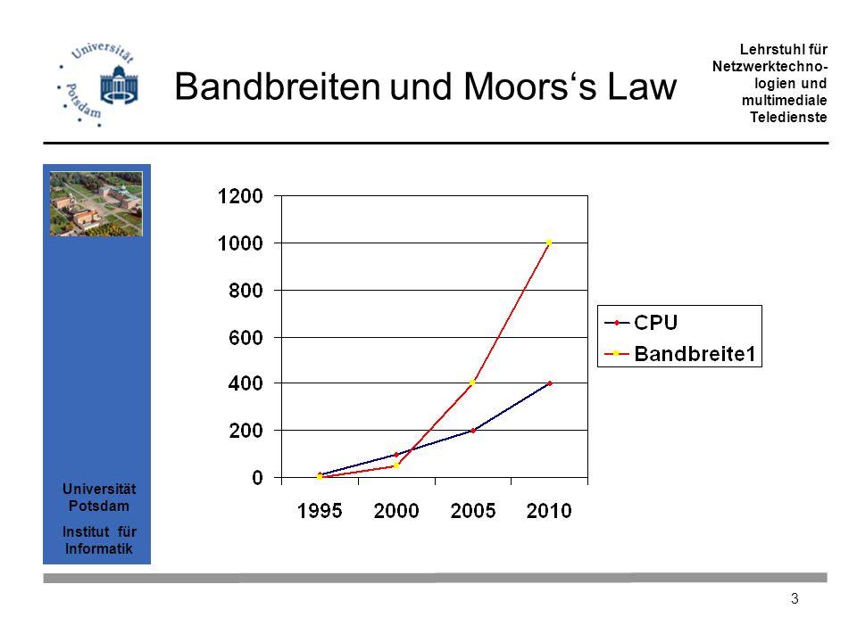 Bandbreiten und Moors's Law