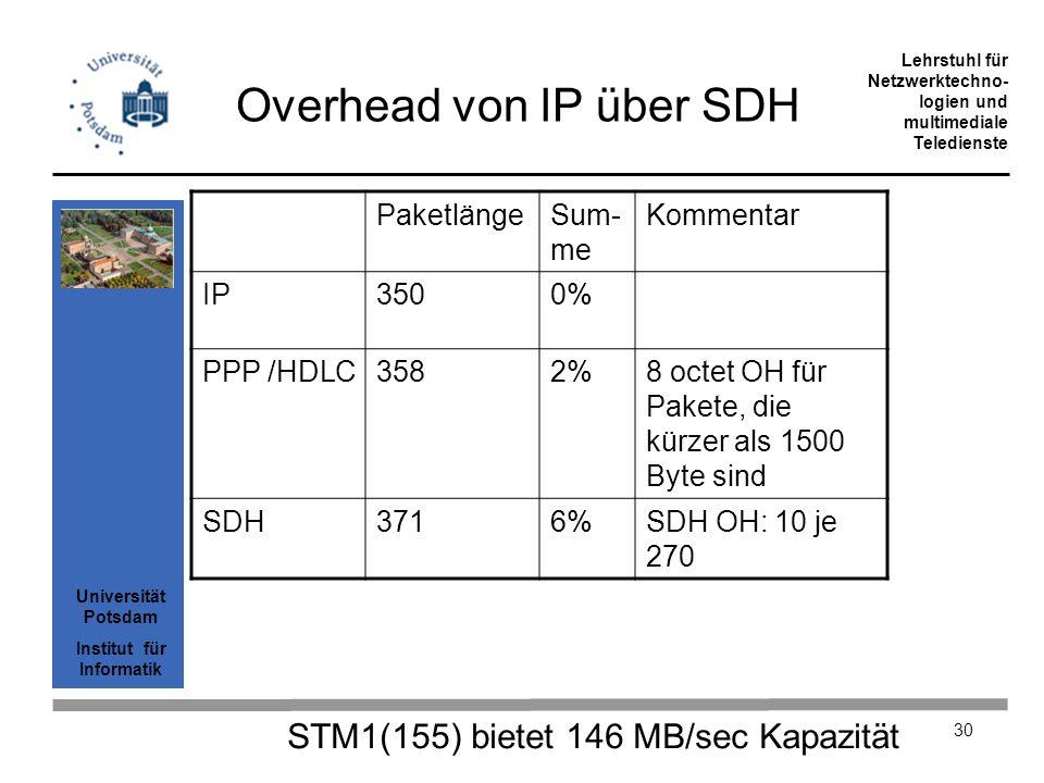 Overhead von IP über SDH