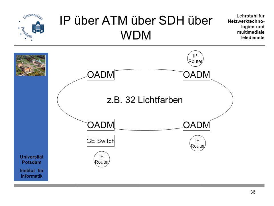 IP über ATM über SDH über WDM