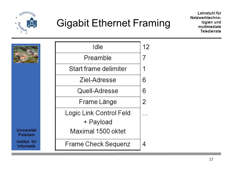 Gigabit Ethernet Framing