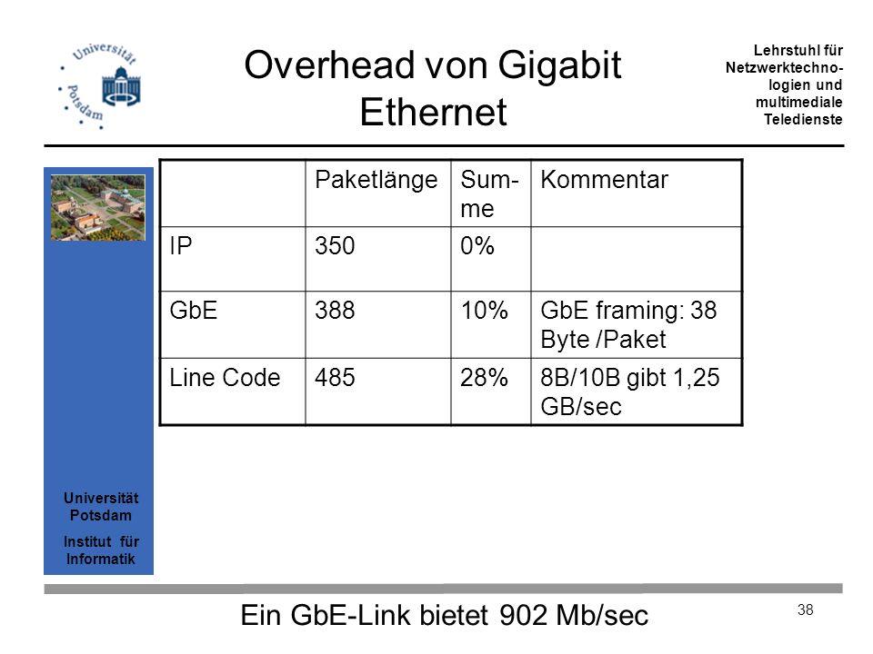 Overhead von Gigabit Ethernet