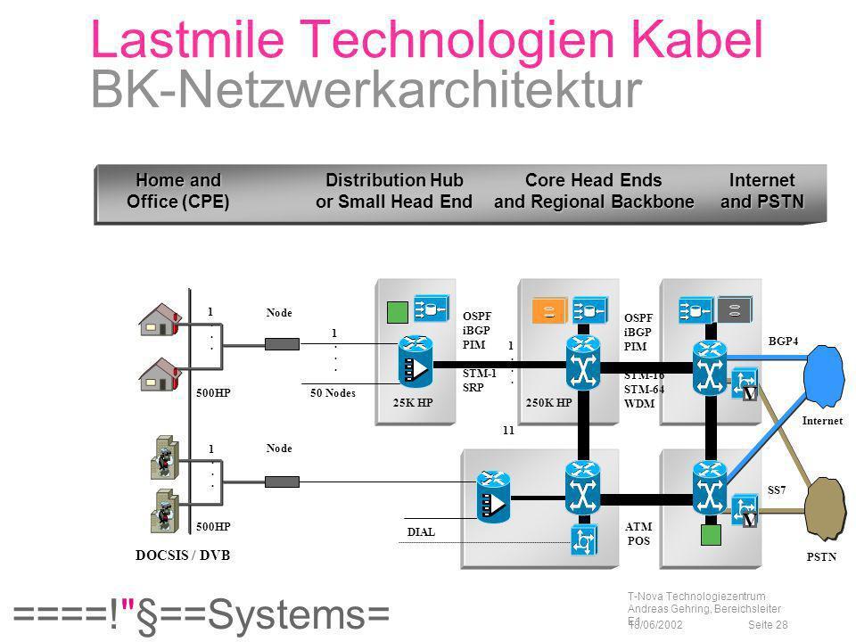 Lastmile Technologien Kabel BK-Netzwerkarchitektur