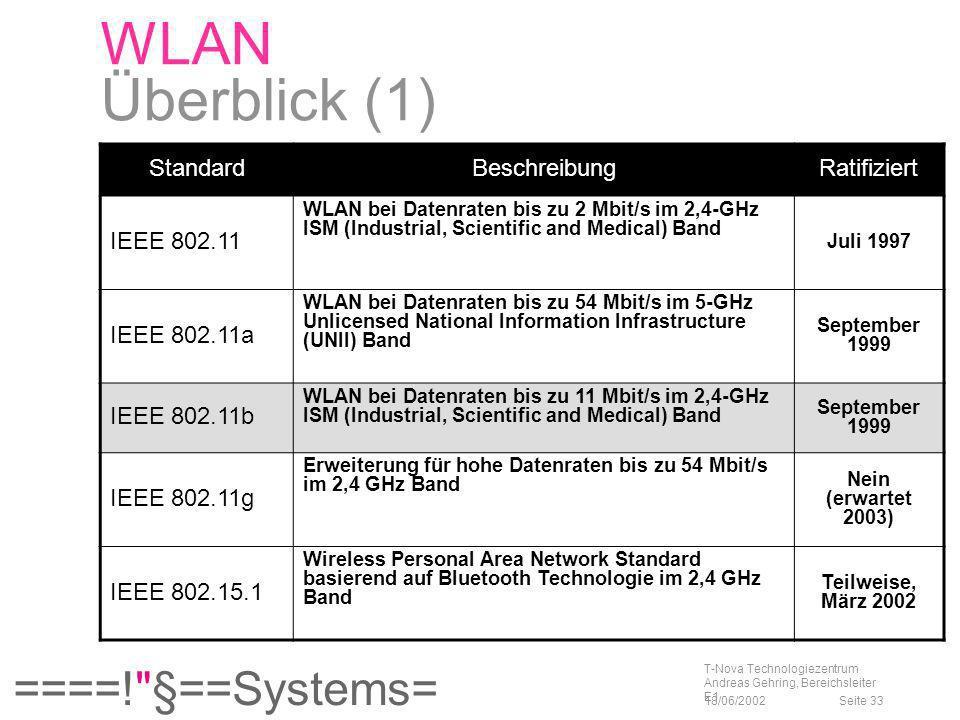 WLAN Überblick (1) Standard Beschreibung Ratifiziert IEEE 802.11