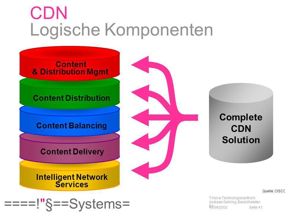 CDN Logische Komponenten