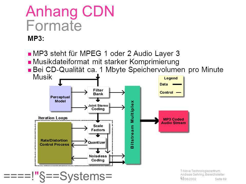 Anhang CDN Formate MP3 steht für MPEG 1 oder 2 Audio Layer 3