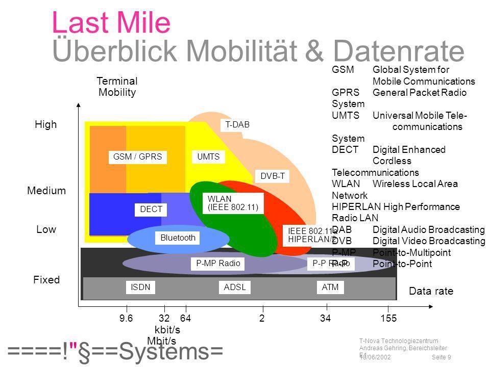 Last Mile Überblick Mobilität & Datenrate