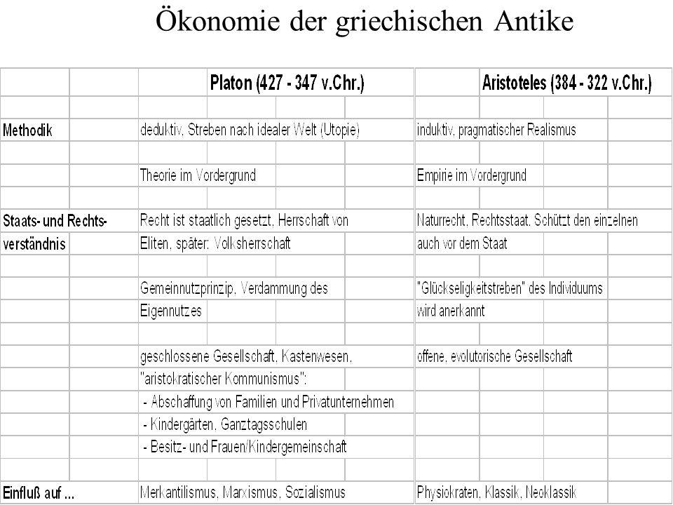 Ökonomie der griechischen Antike