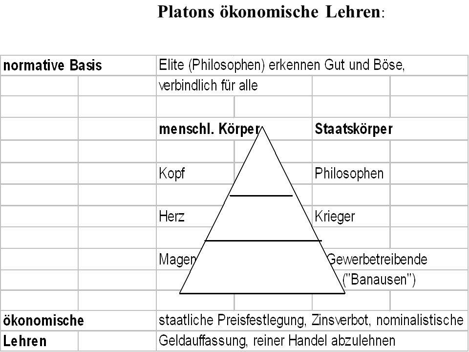 Platons ökonomische Lehren: