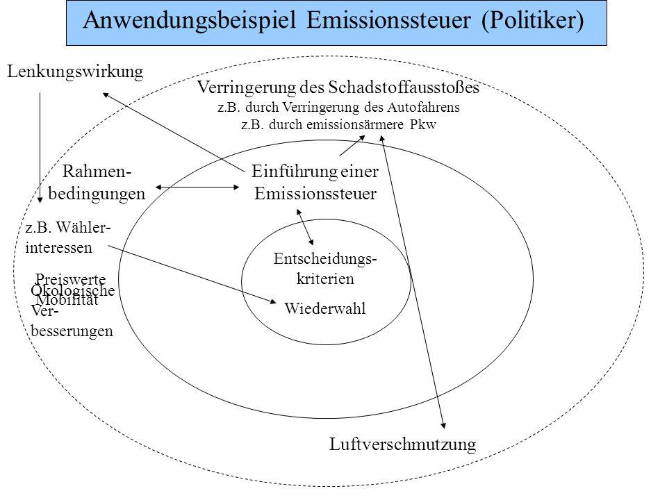 Anwendungsbeispiel Emissionssteuer (Politiker)