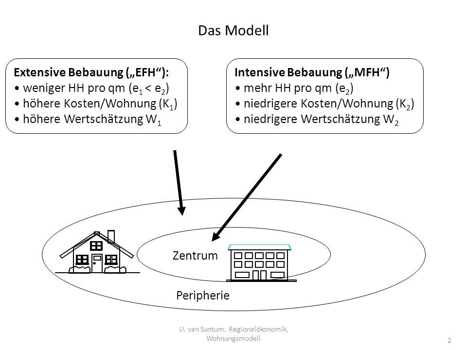 U. van Suntum, Regionalökonomik, Wohnungsmodell