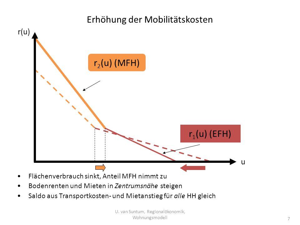 Erhöhung der Mobilitätskosten