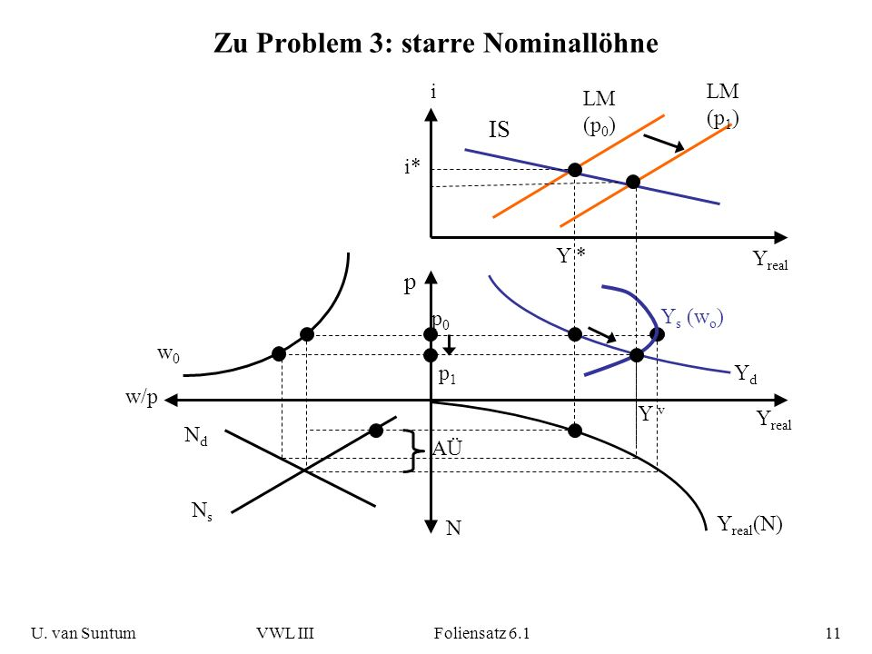 Zu Problem 3: starre Nominallöhne