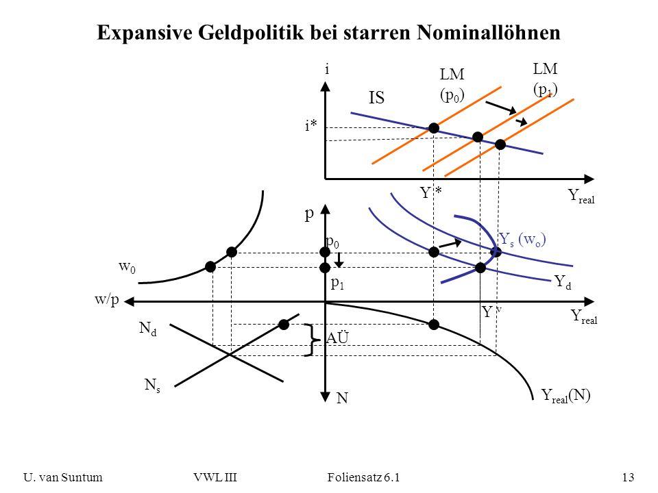 Expansive Geldpolitik bei starren Nominallöhnen