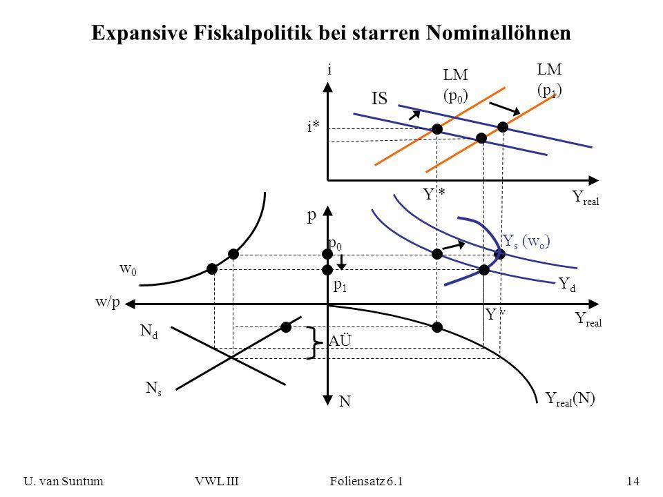 Expansive Fiskalpolitik bei starren Nominallöhnen