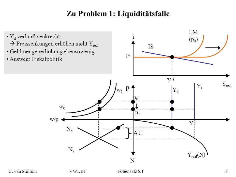 Zu Problem 1: Liquiditätsfalle