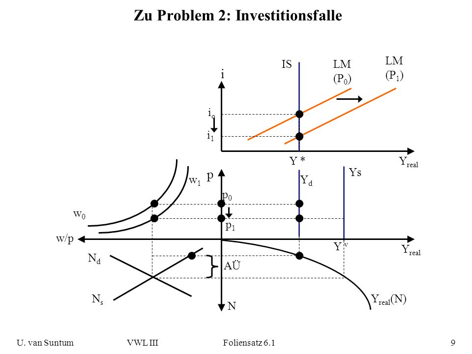 Zu Problem 2: Investitionsfalle